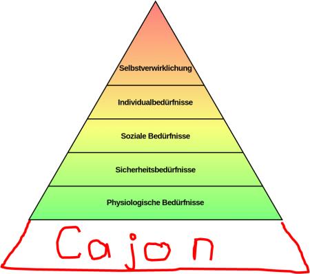 Cajon-maslowsche-bedürfnispyramide
